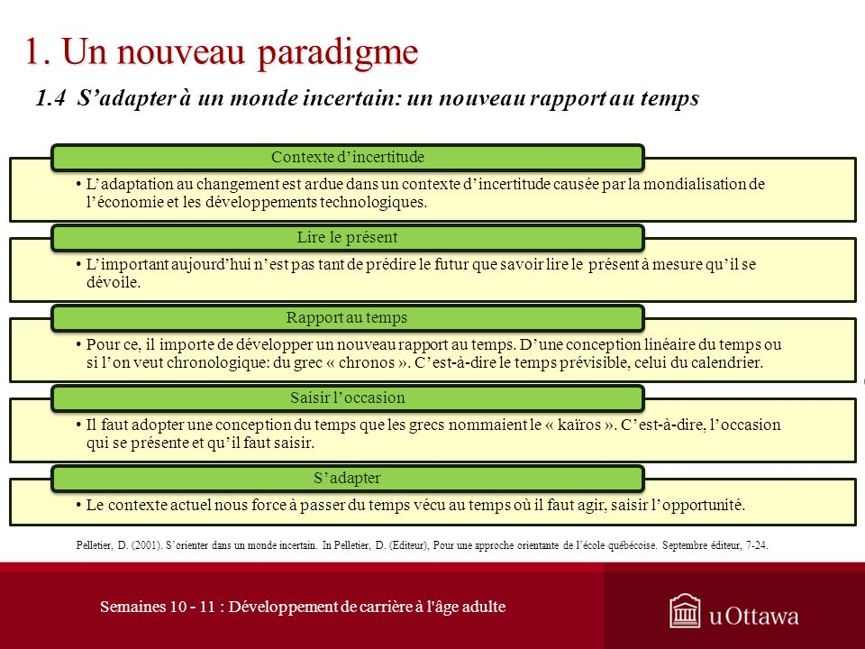 1.3 Carrière et adaptation au changement 1. Un nouveau paradigme Savickas, M. (1997) Career adaptability: An Integrative Construct for Life-Span, Life
