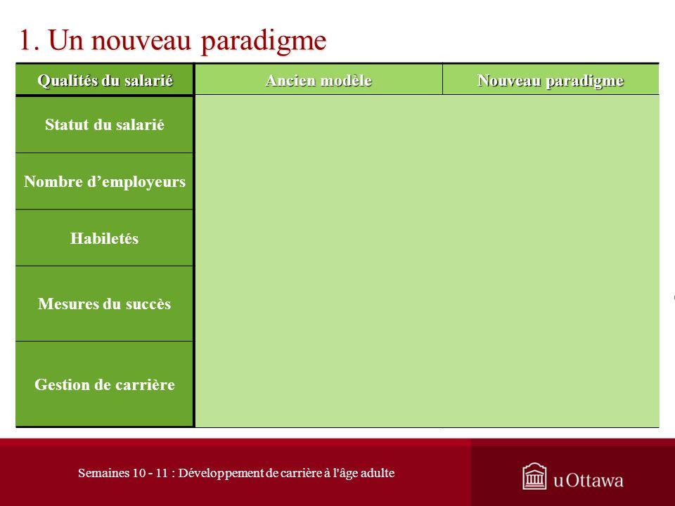 1.5 Les conditions essentielles à remplir 1. Un nouveau paradigme http://www.career-dev-guidelines.org 6% des emplois ne nécessite pas un DES 70% des