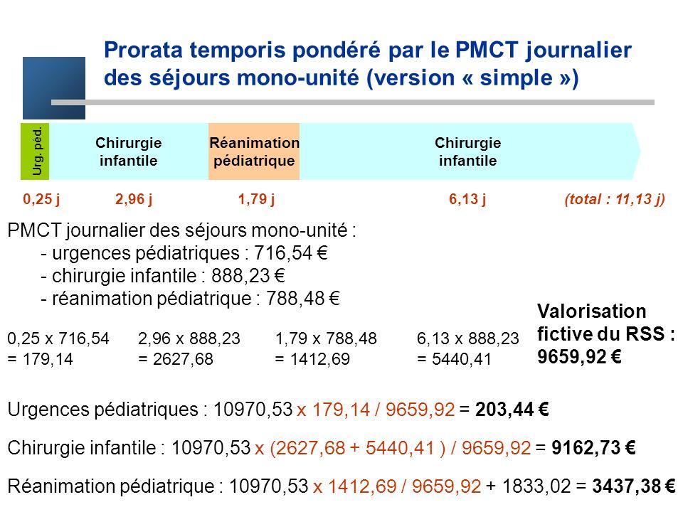 Prorata temporis pondéré par le PMCT journalier des séjours mono-unité (version « simple ») Chirurgie infantile Chirurgie infantile Réanimation pédiat