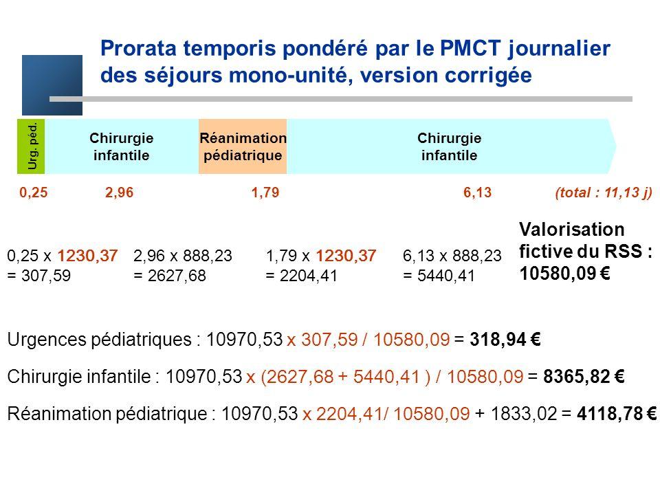 Chirurgie infantile Chirurgie infantile Réanimation pédiatrique Urg. péd. 0,25 2,96 1,79 6,13 (total : 11,13 j) Prorata temporis pondéré par le PMCT j