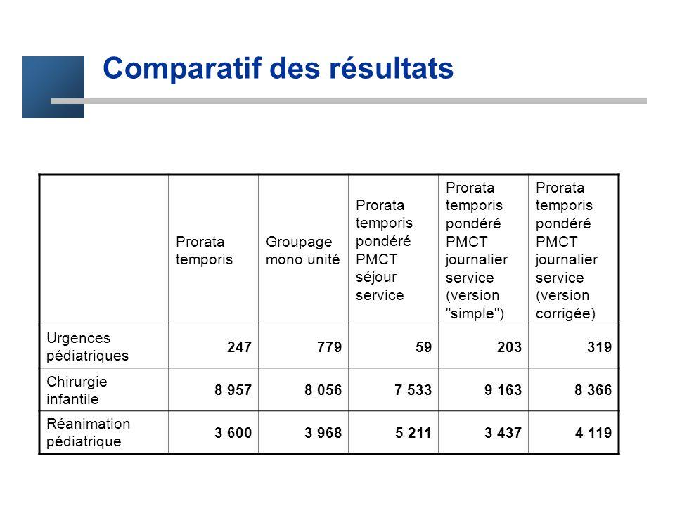 Comparatif des résultats Prorata temporis Groupage mono unité Prorata temporis pondéré PMCT séjour service Prorata temporis pondéré PMCT journalier se