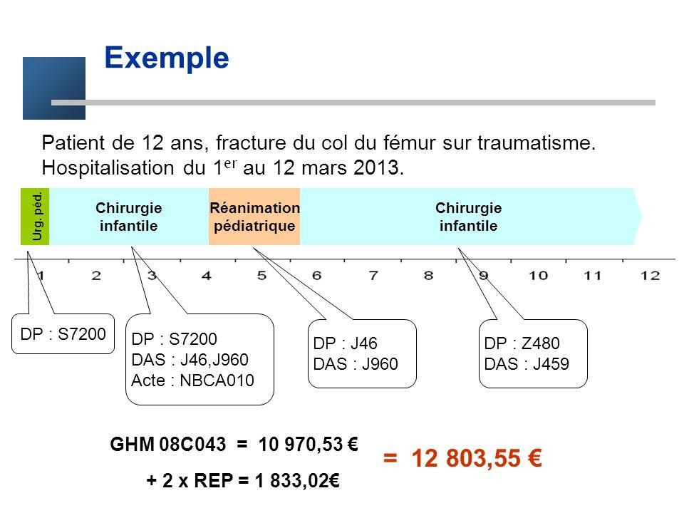 Exemple Chirurgie infantile Chirurgie infantile Réanimation pédiatrique Urg. péd. Patient de 12 ans, fracture du col du fémur sur traumatisme. Hospita
