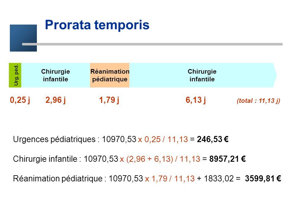 Prorata temporis Chirurgie infantile Chirurgie infantile Réanimation pédiatrique Urg. péd. 0,25 j 2,96 j 1,79 j 6,13 j (total : 11,13 j) Urgences pédi