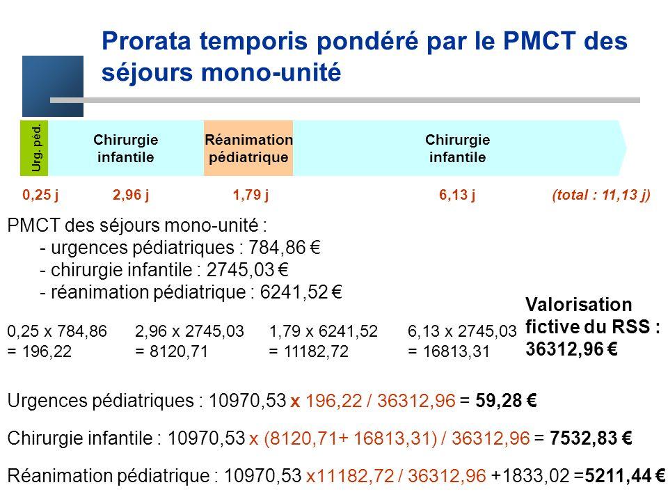 Prorata temporis pondéré par le PMCT des séjours mono-unité Avantage : - prise en compte de la lourdeur de prise en charge des services, sans déstructurer le RSS Inconvénient : - utilisation brute du PMCT, sans prise en compte de la DMS des services