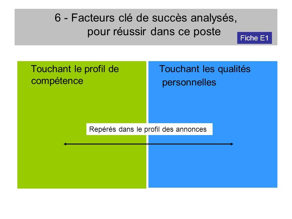 6 - Facteurs clé de succès analysés, pour réussir dans ce poste Touchant le profil de compétence Touchant les qualités personnelles Repérés dans le pr