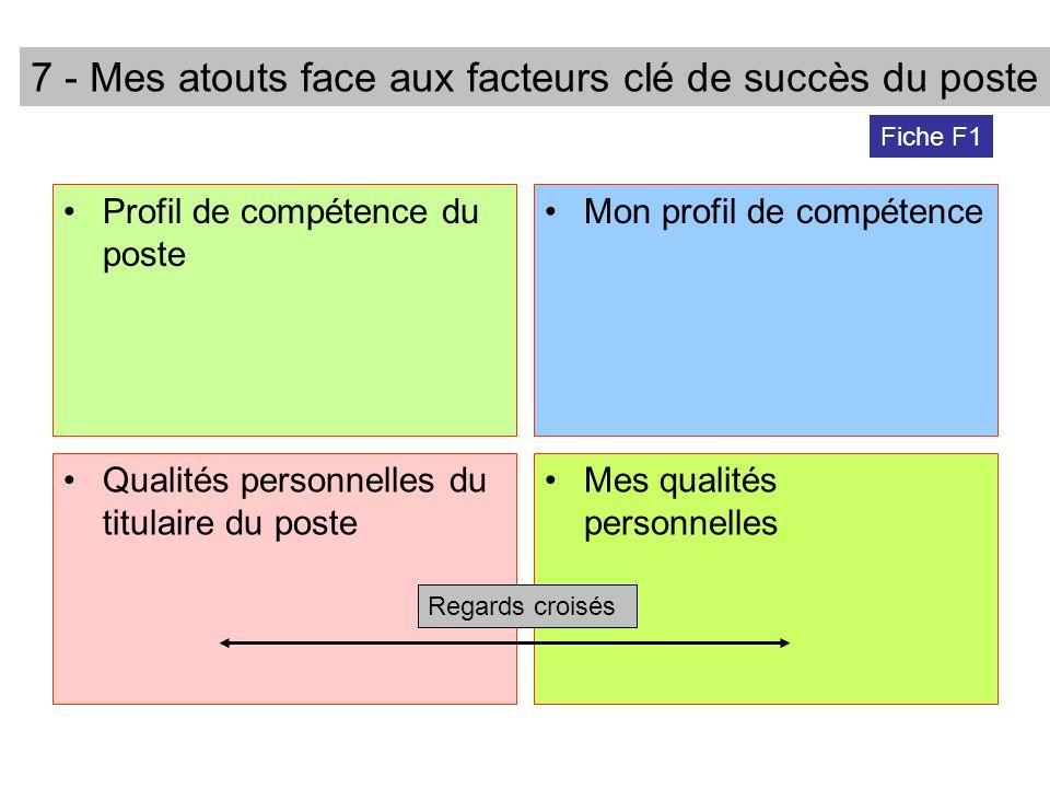 Profil de compétence du poste Mon profil de compétence Qualités personnelles du titulaire du poste Mes qualités personnelles Regards croisés 7 - Mes a