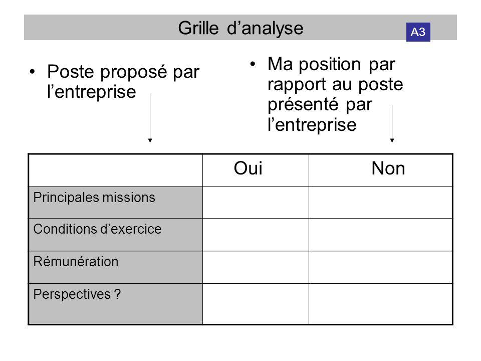 Grille danalyse Poste proposé par lentreprise Ma position par rapport au poste présenté par lentreprise Oui Non Principales missions Conditions dexerc