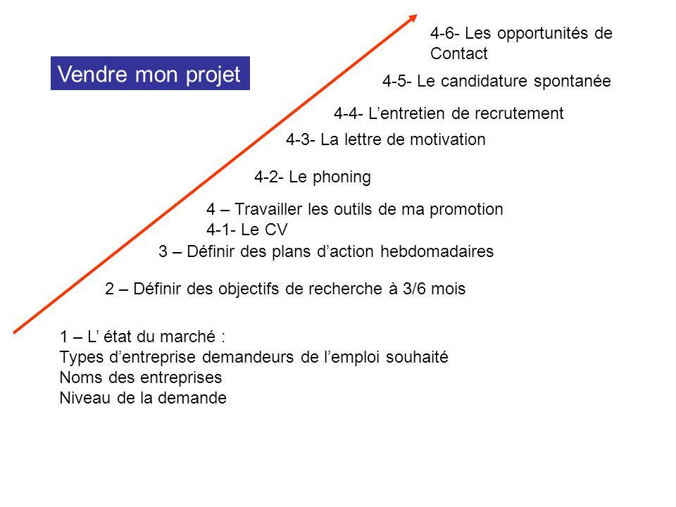 1 – L état du marché : Types dentreprise demandeurs de lemploi souhaité Noms des entreprises Niveau de la demande 2 – Définir des objectifs de recherc