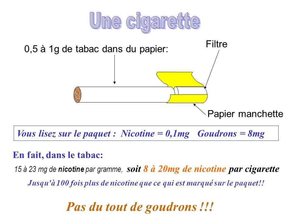 En fait, dans le tabac: 15 à 23 mg de nicotine par gramme, soit 8 à 20mg de nicotine par cigarette Filtre 0,5 à 1g de tabac dans du papier: Papier man