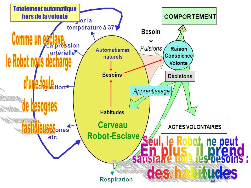Cerveau Robot-Esclave Régler la température à 37° La pression artérielle Digestion Hormones etc Respiration COMPORTEMENT Habitudes Besoin Pulsions App