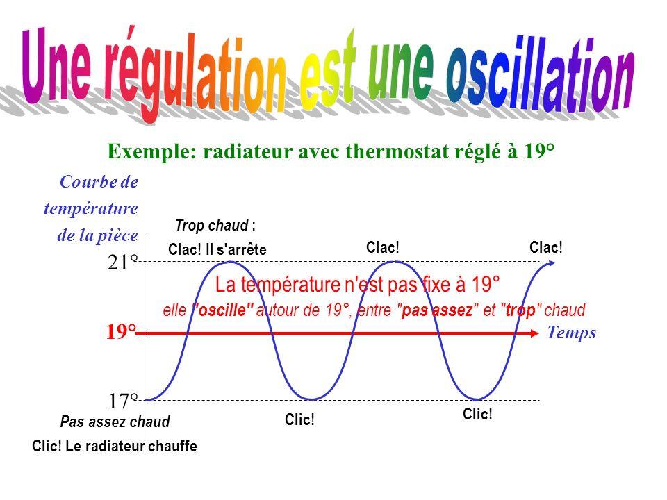 Exemple: radiateur avec thermostat réglé à 19° 19° Temps Courbe de température de la pièce 21° 17° Clic! Clac! Clic! Clac! elle