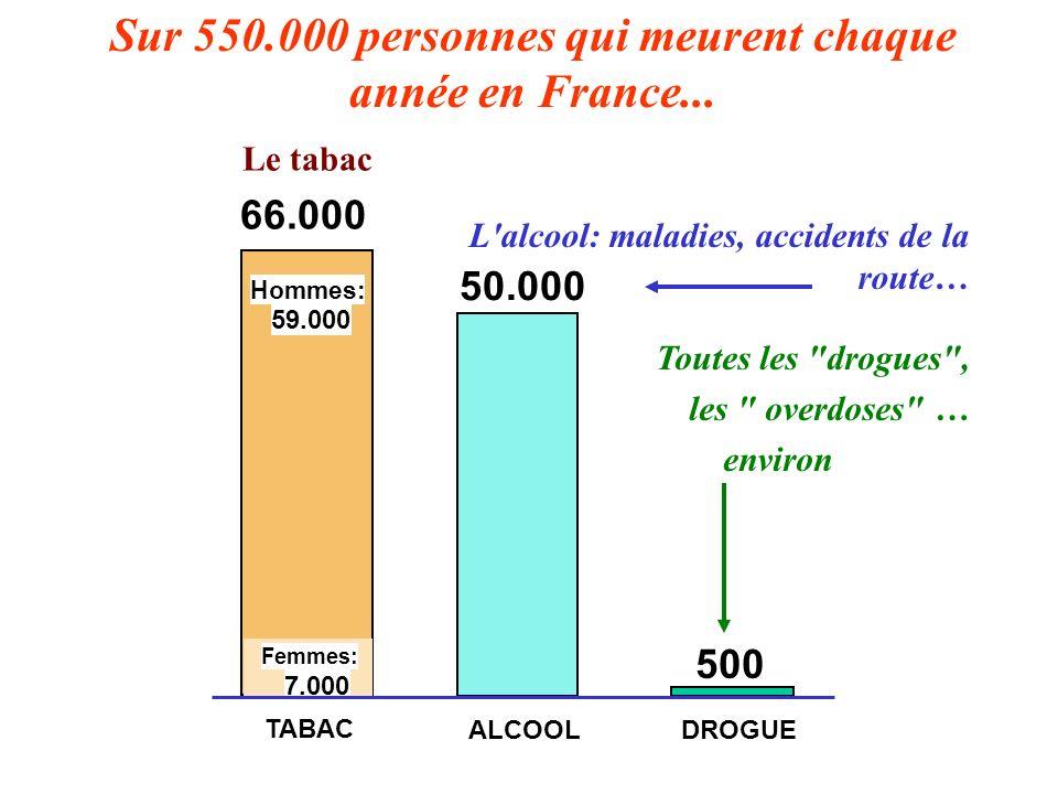 50.000 ALCOOL L'alcool: maladies, accidents de la route… Sur 550.000 personnes qui meurent chaque année en France... Hommes: 59.000 TABAC Femmes: 7.00