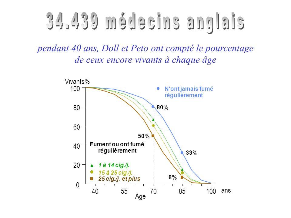 régulièrement N'ont jamais fumé Fument ou ont fumé régulièrement 1 à 14 cig./j. 15 à 25 cig./j. 8% 50% 25 cig./j. et plus 33% 80% 0 100 80 60 40 20 40