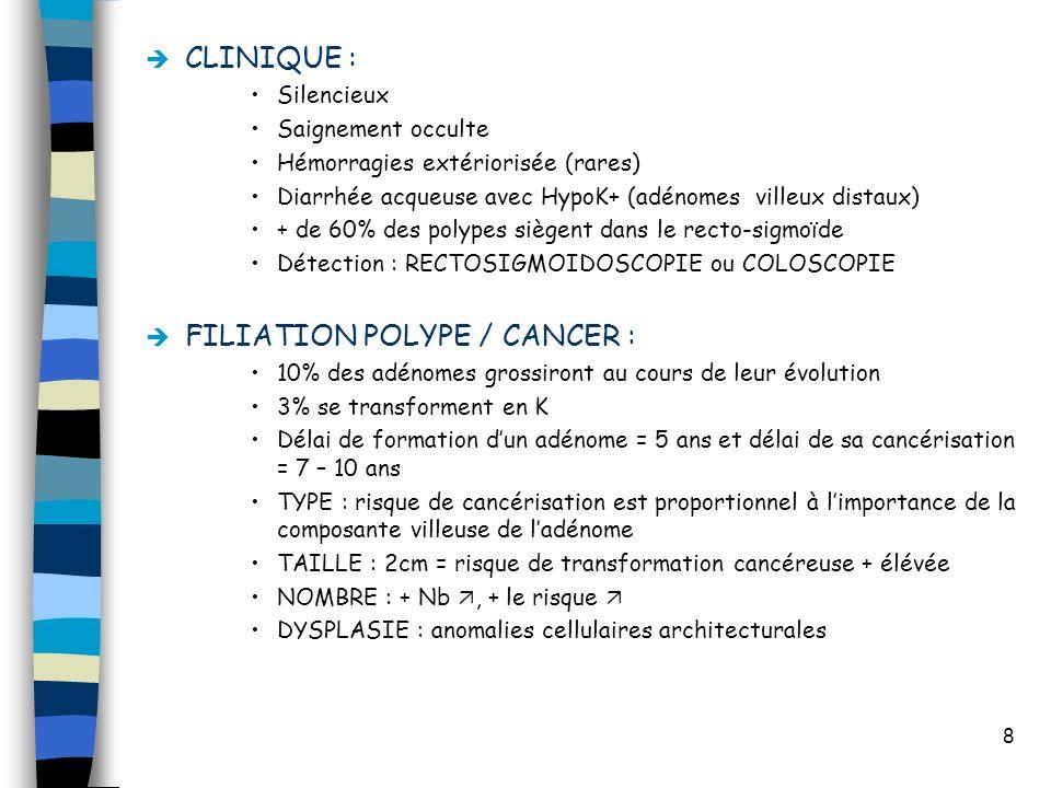 8 CLINIQUE : Silencieux Saignement occulte Hémorragies extériorisée (rares) Diarrhée acqueuse avec HypoK+ (adénomes villeux distaux) + de 60% des poly