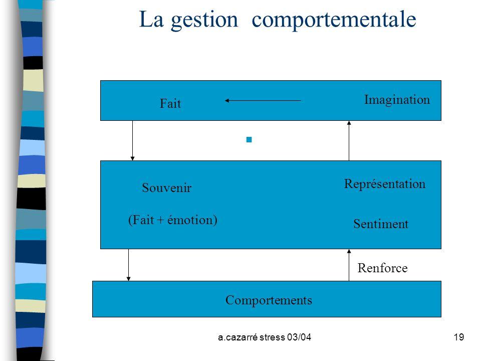 a.cazarré stress 03/0419 La gestion comportementale n Fait Imagination Souvenir Représentation Sentiment (Fait + émotion) Comportements Renforce