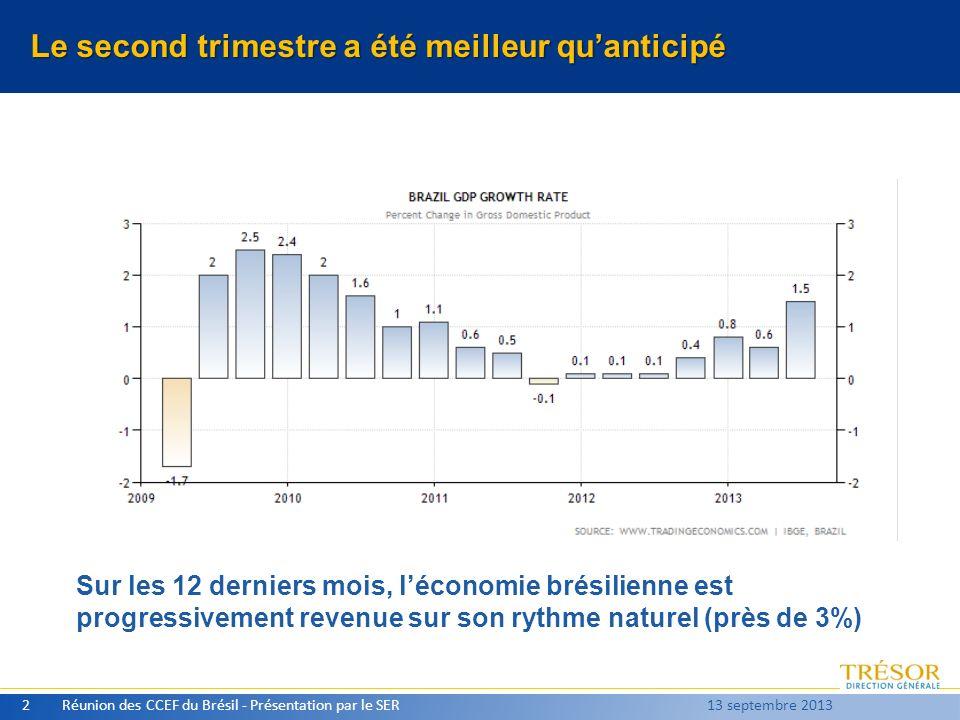 Le second trimestre a été meilleur quanticipé Réunion des CCEF du Brésil - Présentation par le SER2 13 septembre 2013 Sur les 12 derniers mois, lécono