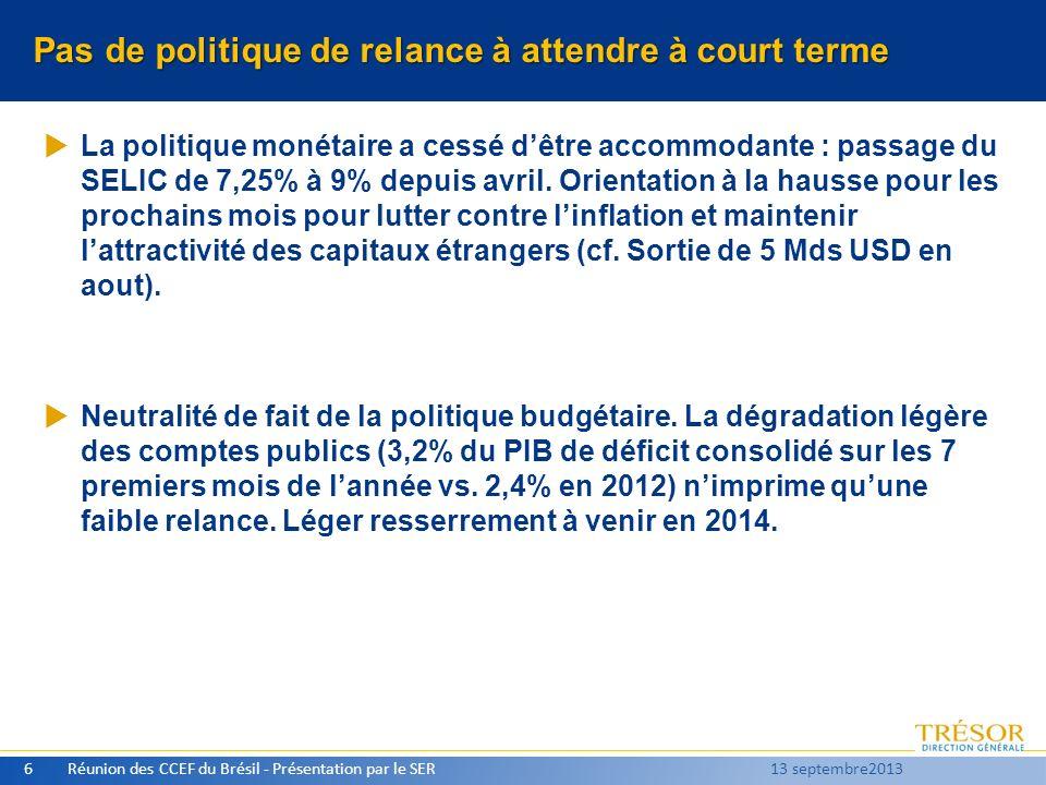 Dépréciation du réal : -20% en trois mois Réunion des CCEF du Brésil - Présentation par le SER7 13 septembre2013 BRL / USD Intervention de la banque centrale pour lisser les évolutions, sans utiliser les réserves (dernier recours)