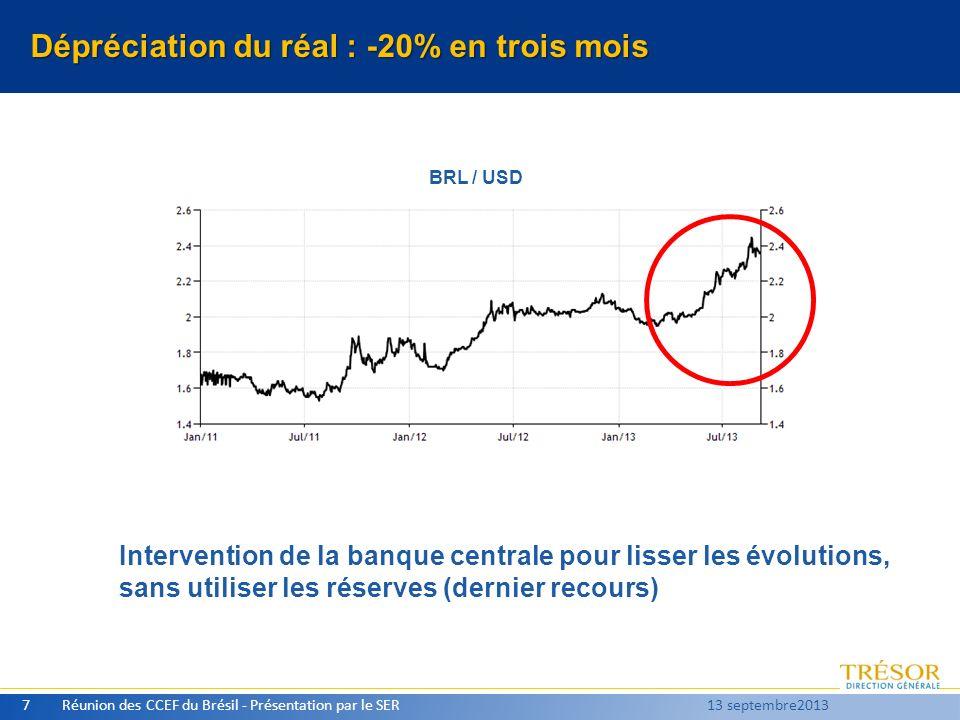 Dépréciation du réal : -20% en trois mois Réunion des CCEF du Brésil - Présentation par le SER7 13 septembre2013 BRL / USD Intervention de la banque c