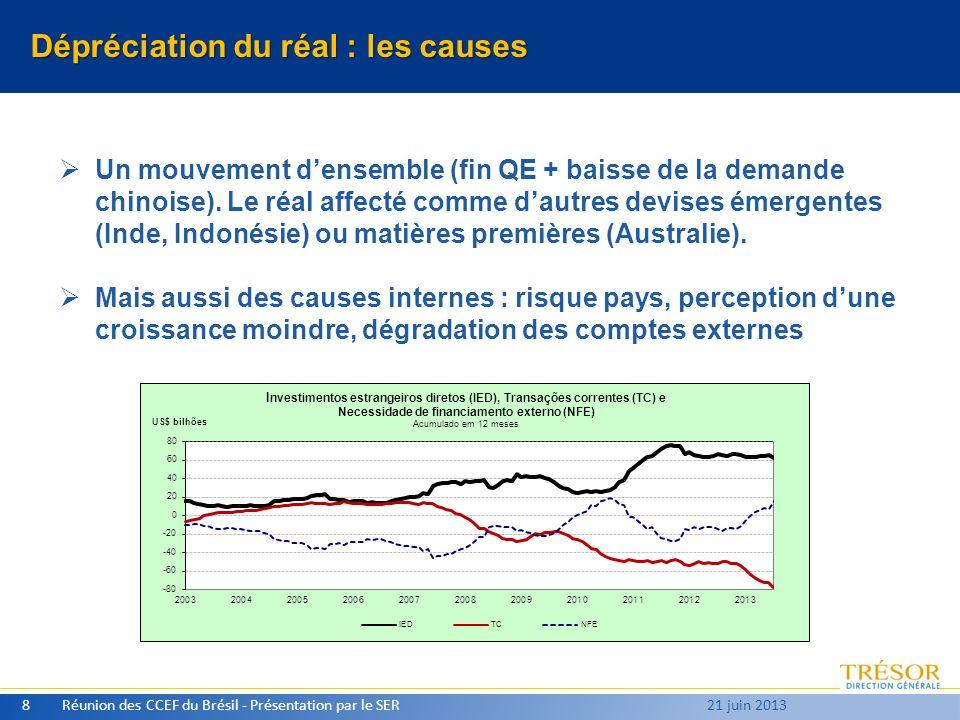 Prévisions pour 2014 (Première ébauche) PIB : [ 2 – 3 ] % Facteurs damélioration : dépréciation du réal, contagion de la reprise US Facteurs de risque : Argentine, prix du pétrole Inflation : 6% + SELIC : 10% + Change : 2,30 à 2,50 /USD Réunion des CCEF du Brésil - Présentation par le SER9 21 juin 2013