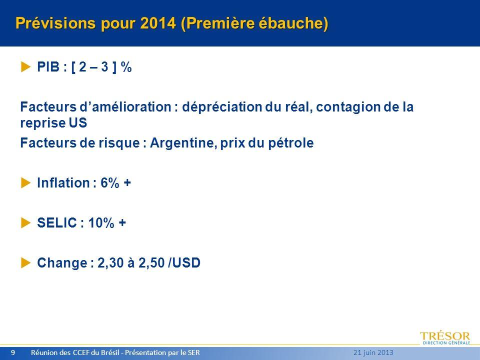 Prévisions pour 2014 (Première ébauche) PIB : [ 2 – 3 ] % Facteurs damélioration : dépréciation du réal, contagion de la reprise US Facteurs de risque
