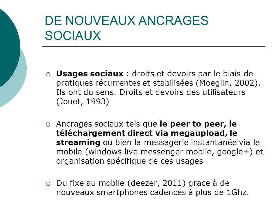 DE NOUVEAUX ANCRAGES SOCIAUX Usages sociaux : droits et devoirs par le biais de pratiques récurrentes et stabilisées (Moeglin, 2002). Ils ont du sens.