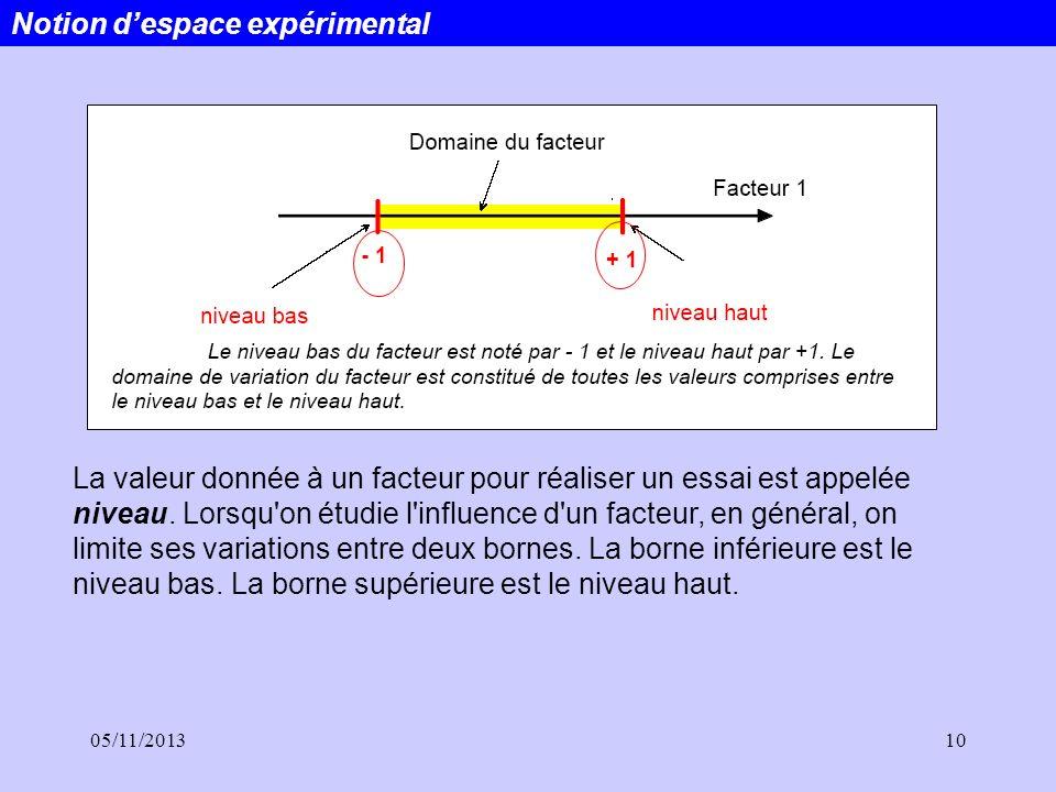 05/11/201310 Notion despace expérimental La valeur donnée à un facteur pour réaliser un essai est appelée niveau. Lorsqu'on étudie l'influence d'un fa