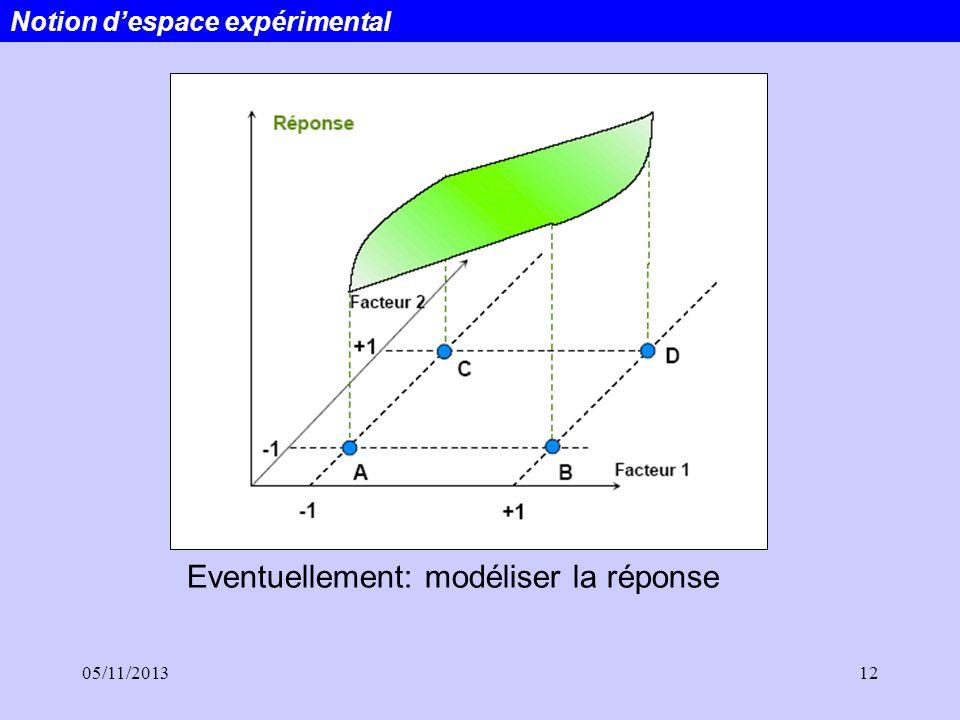 05/11/201312 Eventuellement: modéliser la réponse Notion despace expérimental