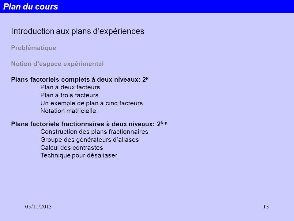 05/11/201313 Plan du cours Introduction aux plans dexpériences Problématique Notion despace expérimental Plans factoriels complets à deux niveaux: 2 k