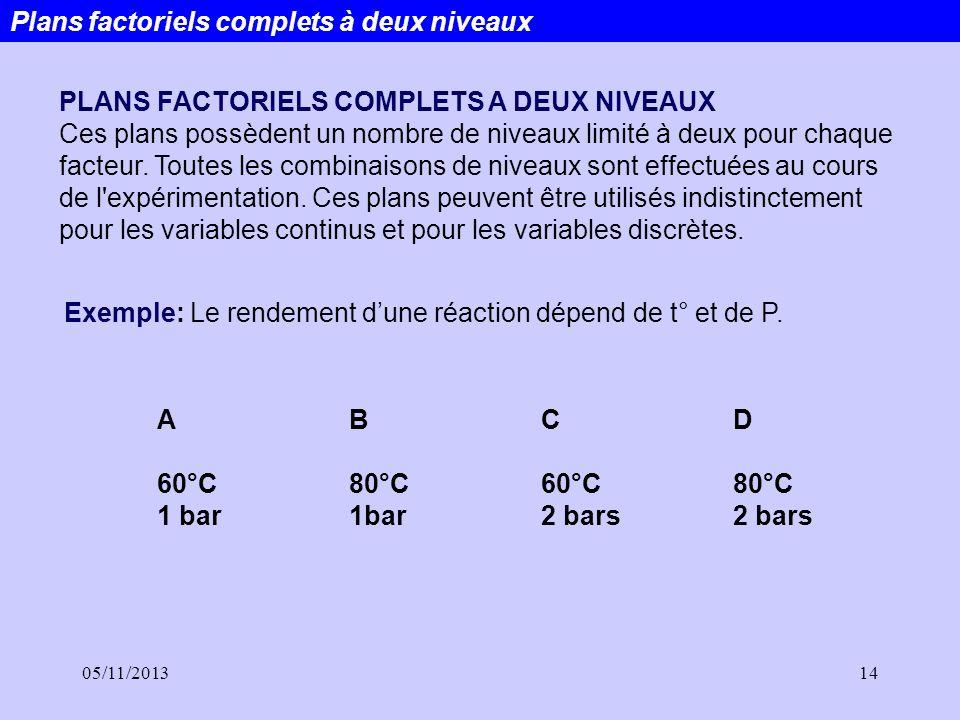 05/11/201314 PLANS FACTORIELS COMPLETS A DEUX NIVEAUX Ces plans possèdent un nombre de niveaux limité à deux pour chaque facteur. Toutes les combinais