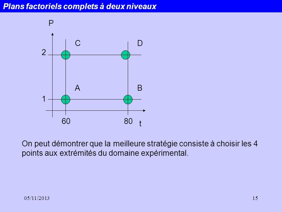 05/11/201315 P 2 1 6080 t C AB D On peut démontrer que la meilleure stratégie consiste à choisir les 4 points aux extrémités du domaine expérimental.