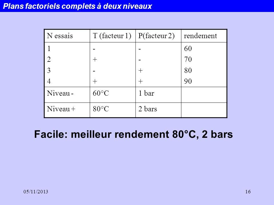 05/11/201316 N essaisT (facteur 1)P(facteur 2)rendement 12341234 -+-+-+-+ --++--++ 60 70 80 90 Niveau -60°C1 bar Niveau +80°C2 bars Facile: meilleur r
