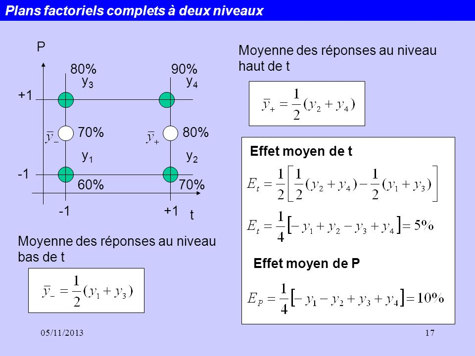 05/11/201317 Plans factoriels complets à deux niveaux P +1 +1 t y3y3 y1y1 y2y2 y4y4 60% 80%90% 70% 80% Moyenne des réponses au niveau bas de t Effet m