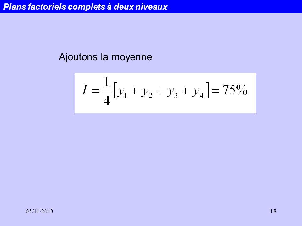 05/11/201318 Plans factoriels complets à deux niveaux Ajoutons la moyenne