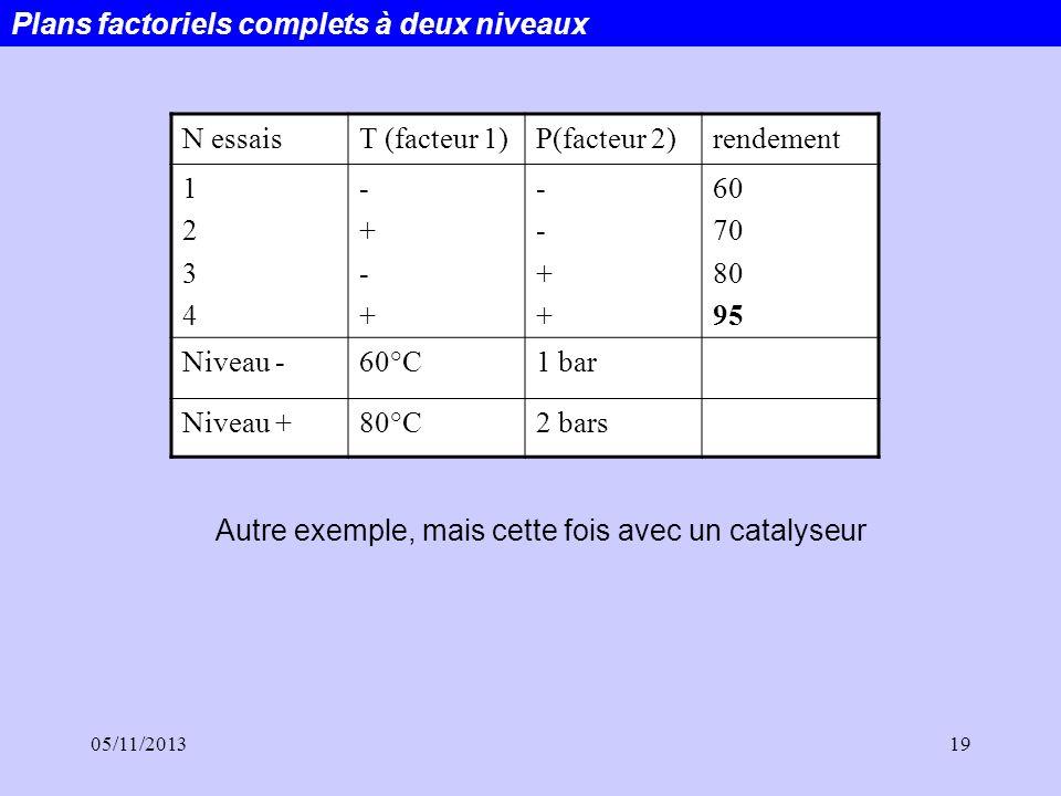 05/11/201319 Plans factoriels complets à deux niveaux N essaisT (facteur 1)P(facteur 2)rendement 12341234 -+-+-+-+ --++--++ 60 70 80 95 Niveau -60°C1