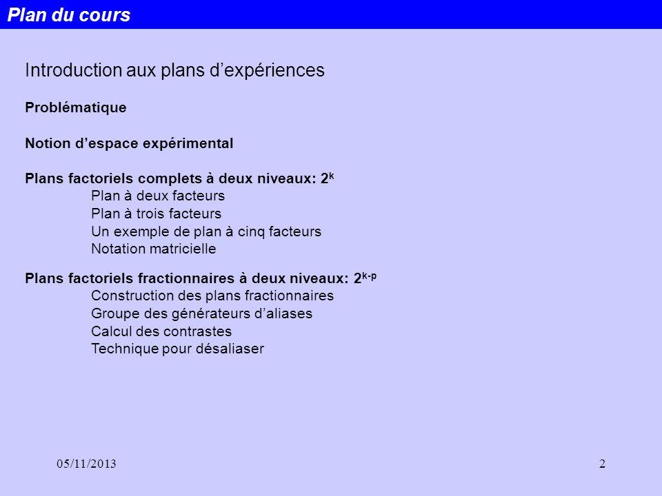 05/11/20132 Plan du cours Introduction aux plans dexpériences Problématique Notion despace expérimental Plans factoriels complets à deux niveaux: 2 k