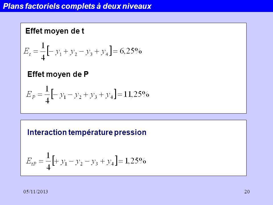 05/11/201320 Effet moyen de t Effet moyen de P Interaction température pression Plans factoriels complets à deux niveaux