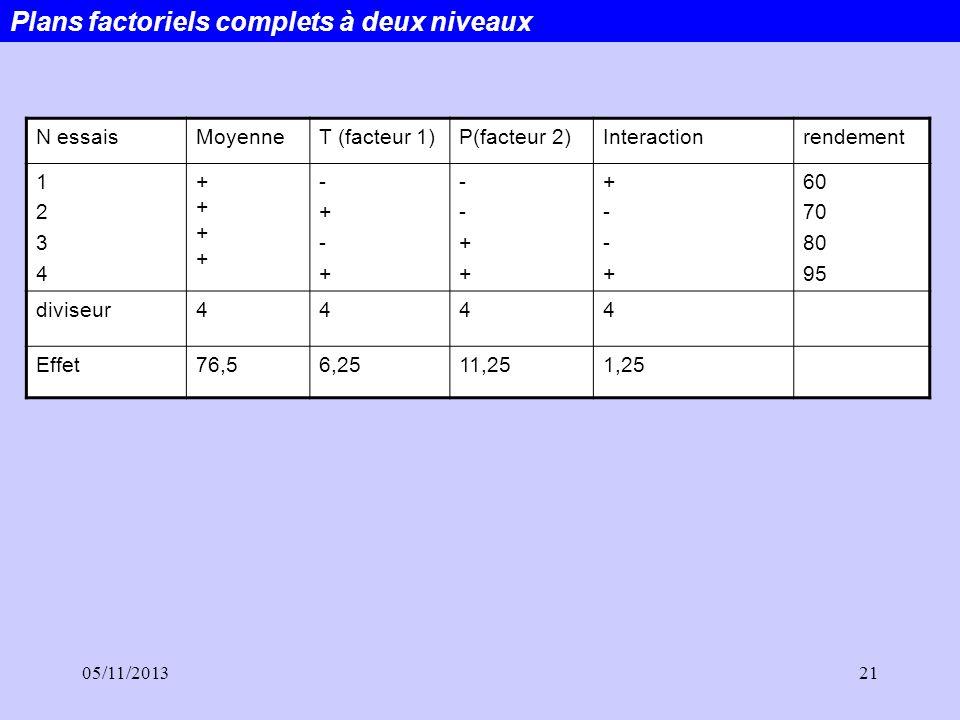 05/11/201321 N essaisMoyenneT (facteur 1)P(facteur 2)Interactionrendement 12341234 ++++++++ -+-+-+-+ --++--++ +--++--+ 60 70 80 95 diviseur4444 Effet7