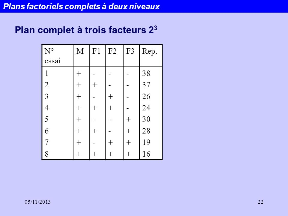 05/11/201322 Plans factoriels complets à deux niveaux N° essai MF1F2F3Rep. 1234567812345678 ++++++++++++++++ -+-+-+-+-+-+-+-+ --++--++--++--++ ----+++
