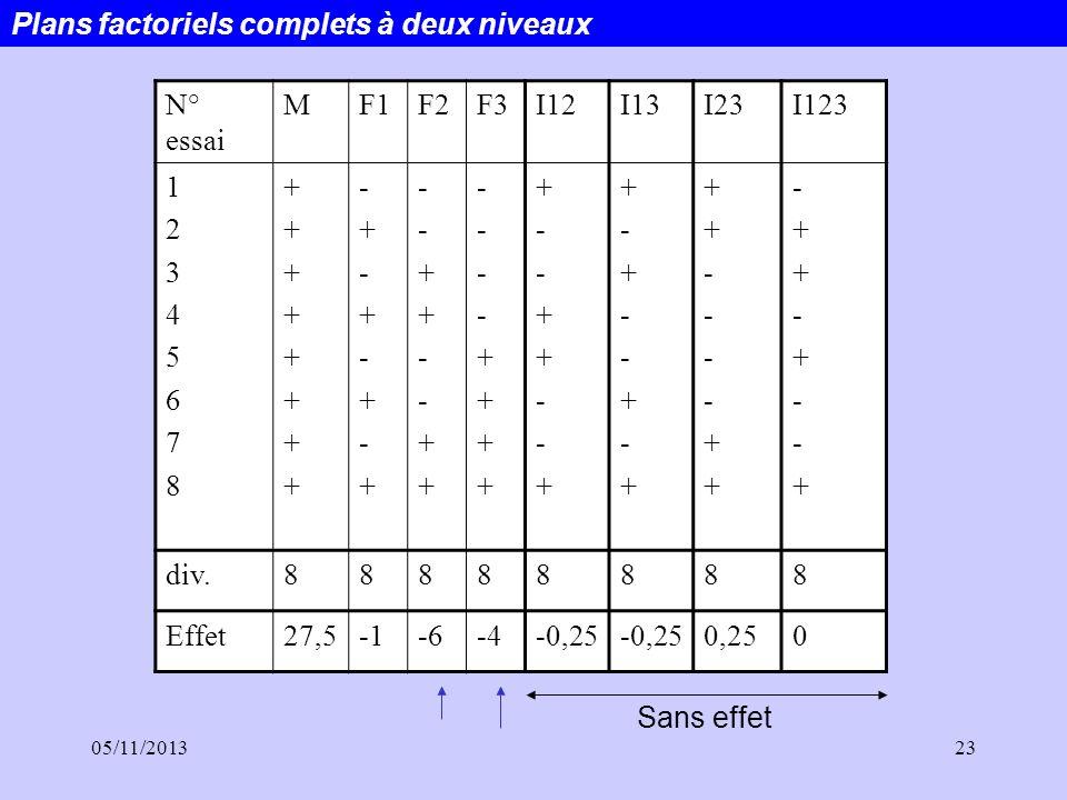 05/11/201323 N° essai MF1F2F3I12I13I23I123 1234567812345678 ++++++++++++++++ -+-+-+-+-+-+-+-+ --++--++--++--++ ----++++----++++ +--++--++--++--+ +-+--