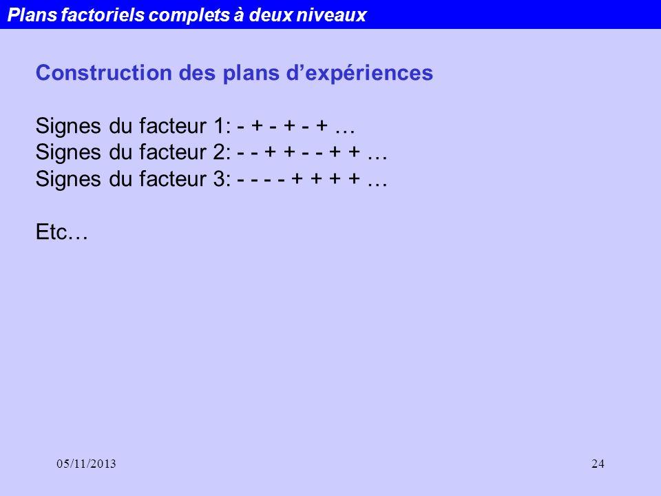 05/11/201324 Plans factoriels complets à deux niveaux Construction des plans dexpériences Signes du facteur 1: - + - + - + … Signes du facteur 2: - -