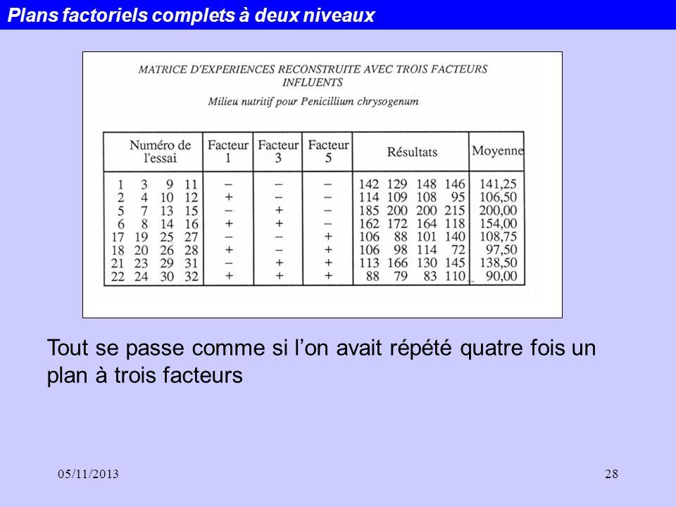 05/11/201328 Plans factoriels complets à deux niveaux Tout se passe comme si lon avait répété quatre fois un plan à trois facteurs