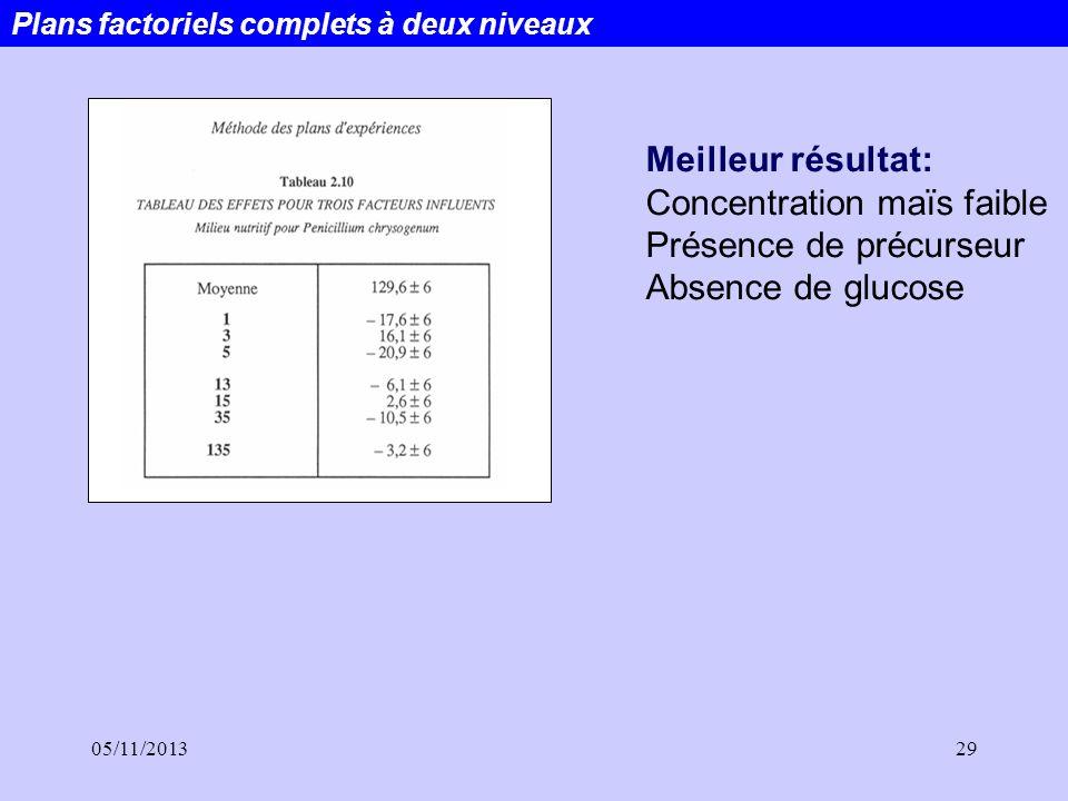 05/11/201329 Plans factoriels complets à deux niveaux Meilleur résultat: Concentration maïs faible Présence de précurseur Absence de glucose