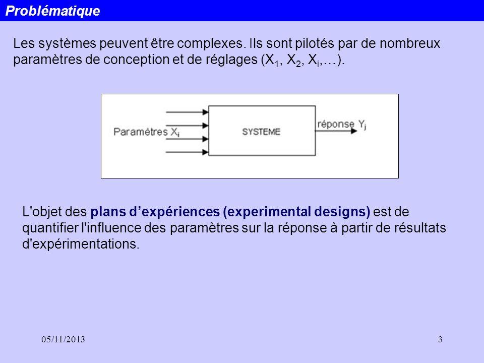 05/11/20133 Problématique Les systèmes peuvent être complexes. Ils sont pilotés par de nombreux paramètres de conception et de réglages (X 1, X 2, X i
