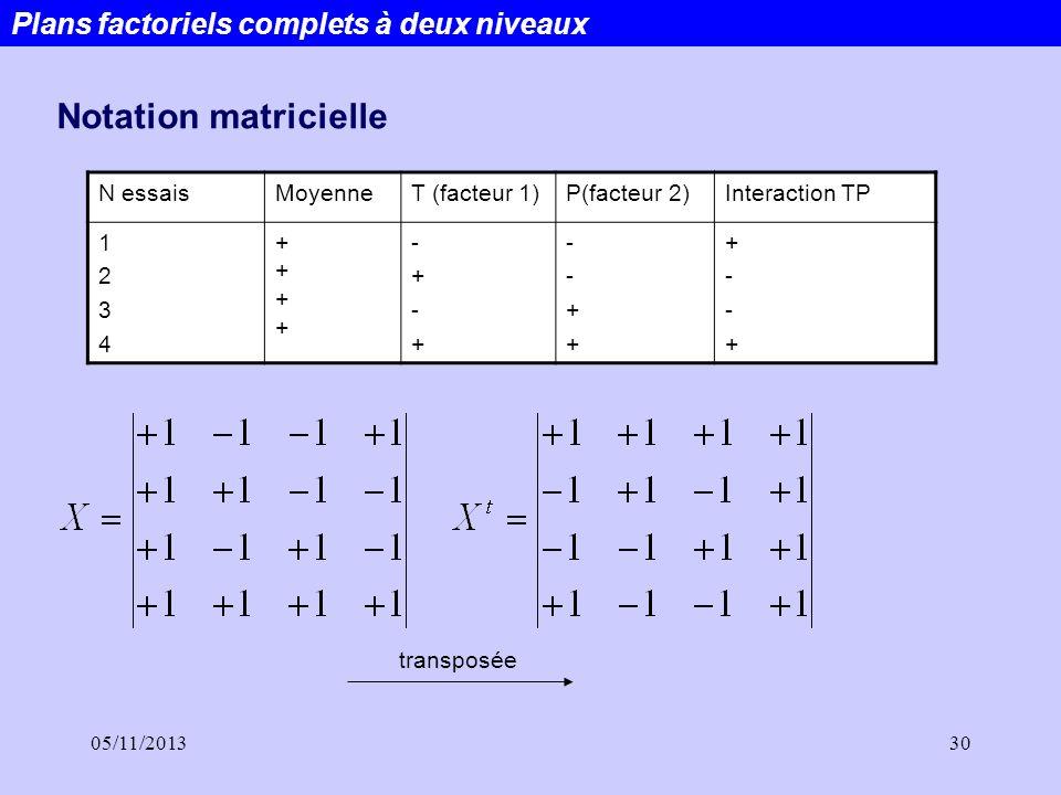 05/11/201330 Plans factoriels complets à deux niveaux Notation matricielle N essaisMoyenneT (facteur 1)P(facteur 2)Interaction TP 12341234 ++++++++ -+