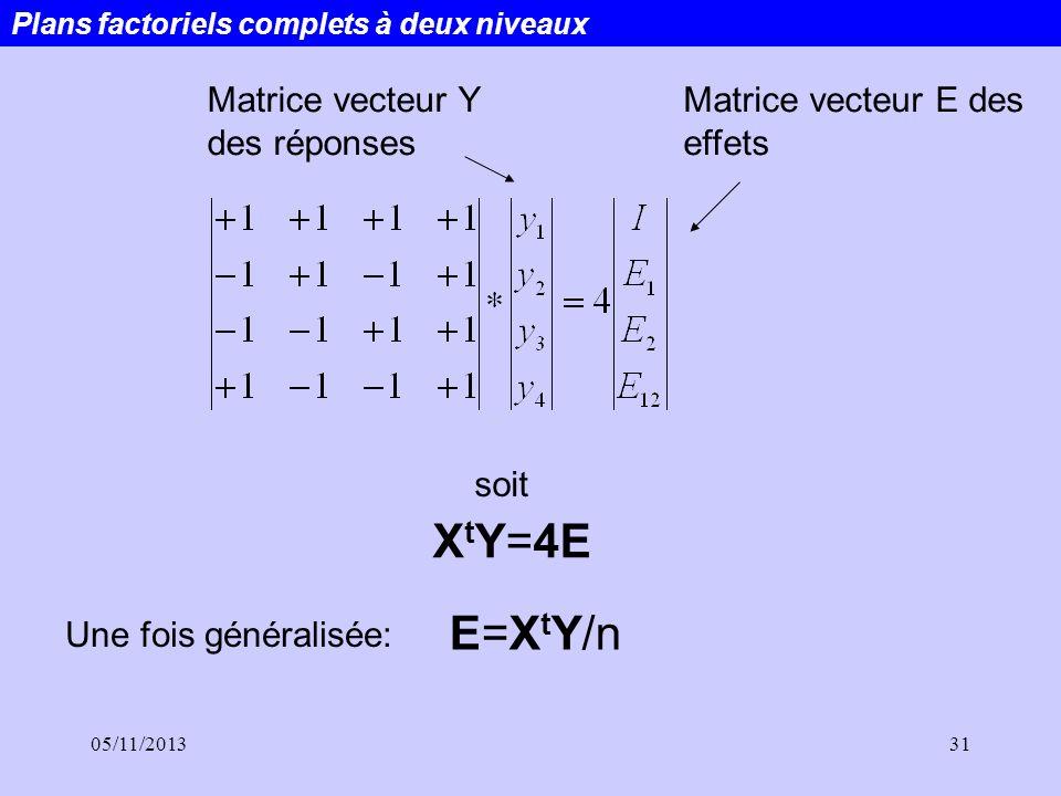 05/11/201331 Plans factoriels complets à deux niveaux Matrice vecteur Y des réponses Matrice vecteur E des effets soit X t Y=4E E=X t Y/n Une fois gén