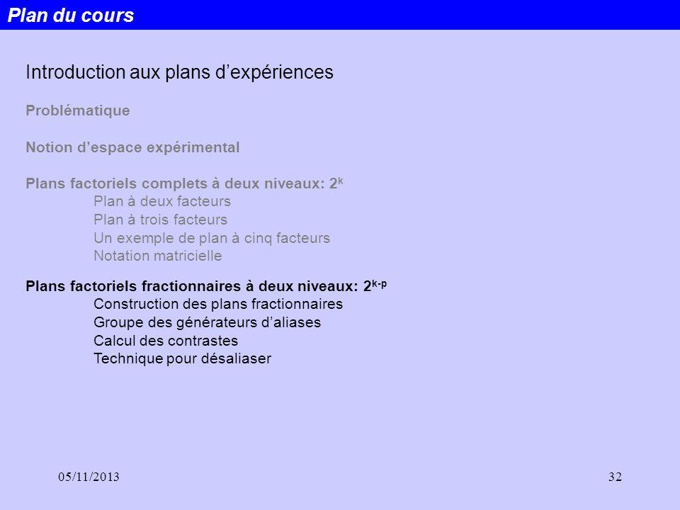 05/11/201332 Plan du cours Introduction aux plans dexpériences Problématique Notion despace expérimental Plans factoriels complets à deux niveaux: 2 k