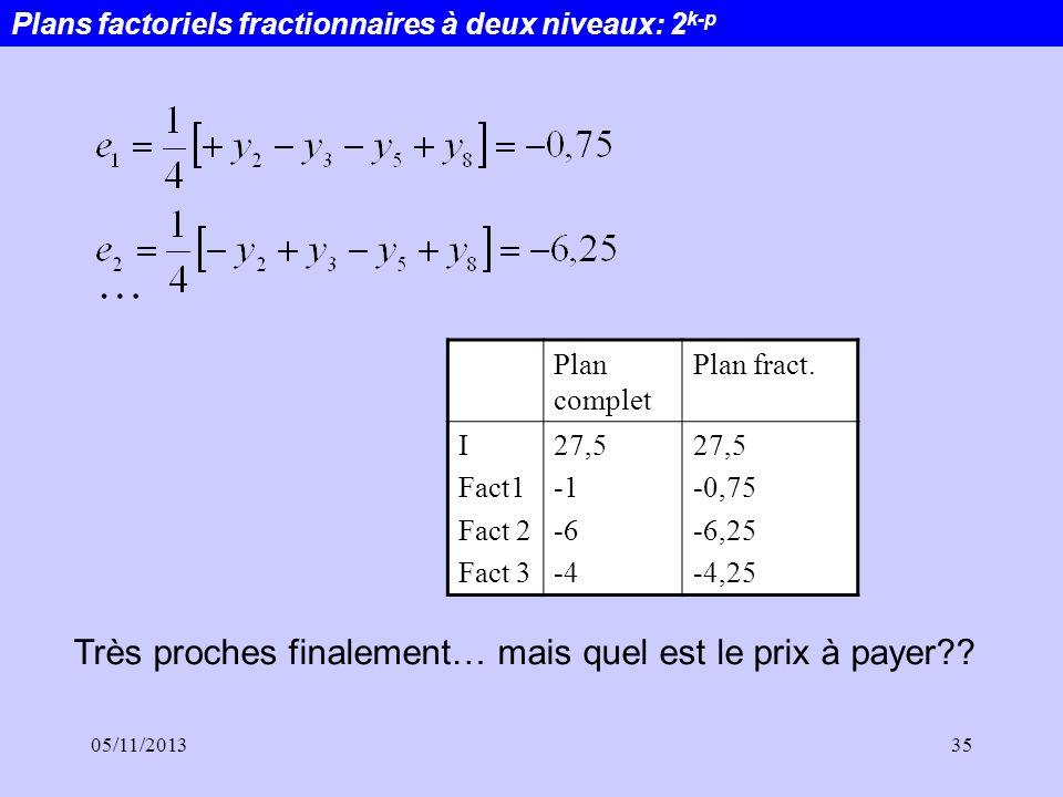 05/11/201335 Plan complet Plan fract. I Fact1 Fact 2 Fact 3 27,5 -6 -4 27,5 -0,75 -6,25 -4,25 … Très proches finalement… mais quel est le prix à payer