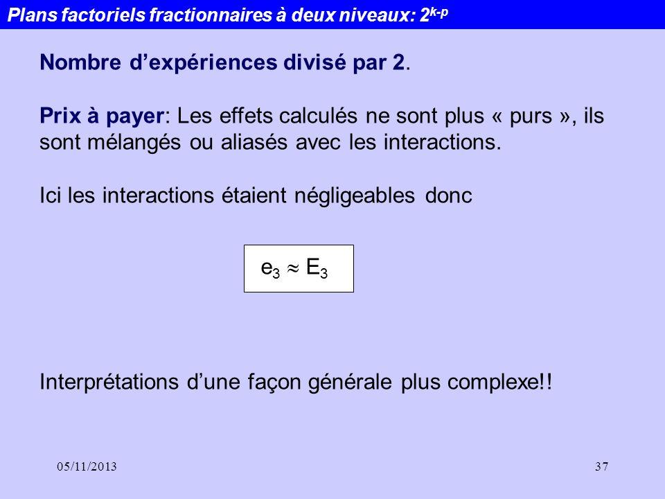 05/11/201337 Plans factoriels fractionnaires à deux niveaux: 2 k-p Nombre dexpériences divisé par 2. Prix à payer: Les effets calculés ne sont plus «