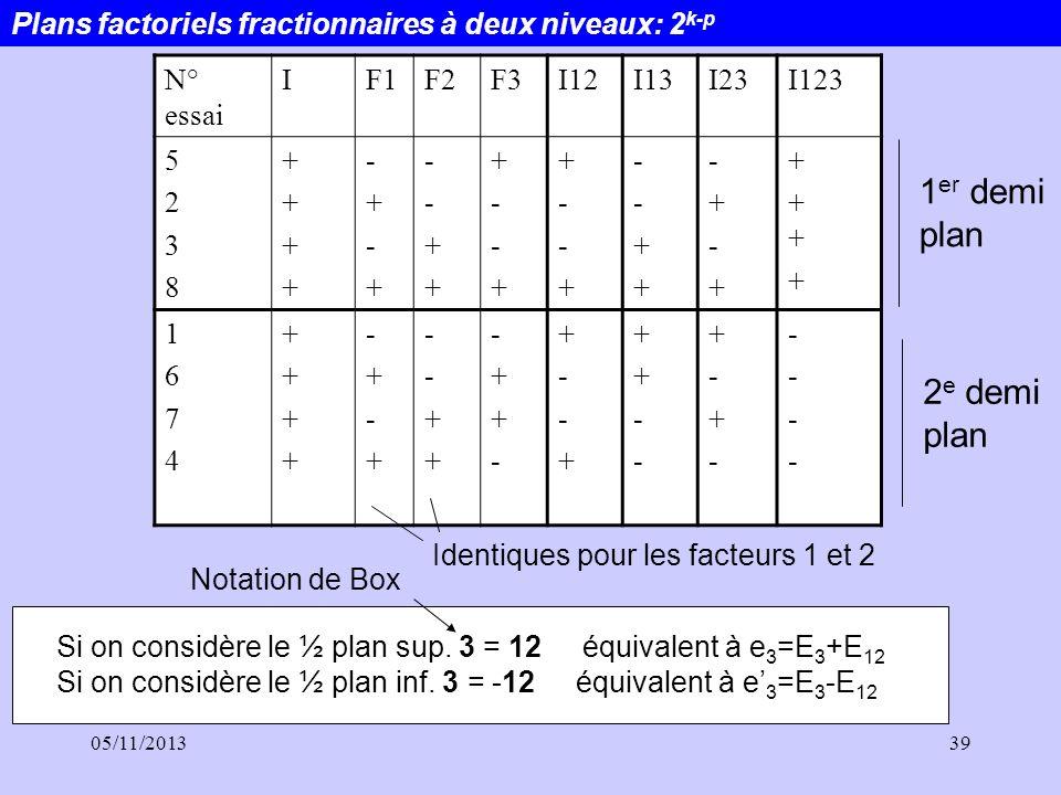 05/11/201339 Plans factoriels fractionnaires à deux niveaux: 2 k-p N° essai IF1F2F3I12I13I23I123 52385238 ++++++++ -+-+-+-+ --++--++ +--++--+ +--++--+