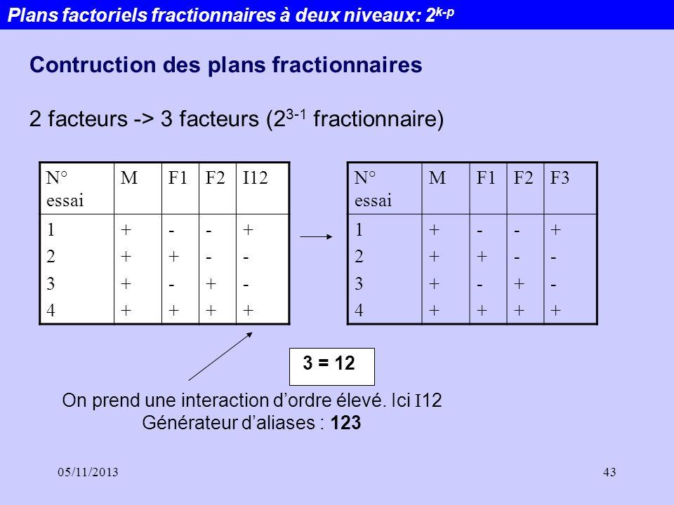 05/11/201343 Plans factoriels fractionnaires à deux niveaux: 2 k-p Contruction des plans fractionnaires 2 facteurs -> 3 facteurs (2 3-1 fractionnaire)
